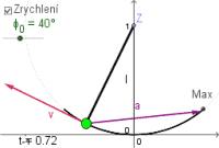 Kopie materiálu Matematické kyvadlo