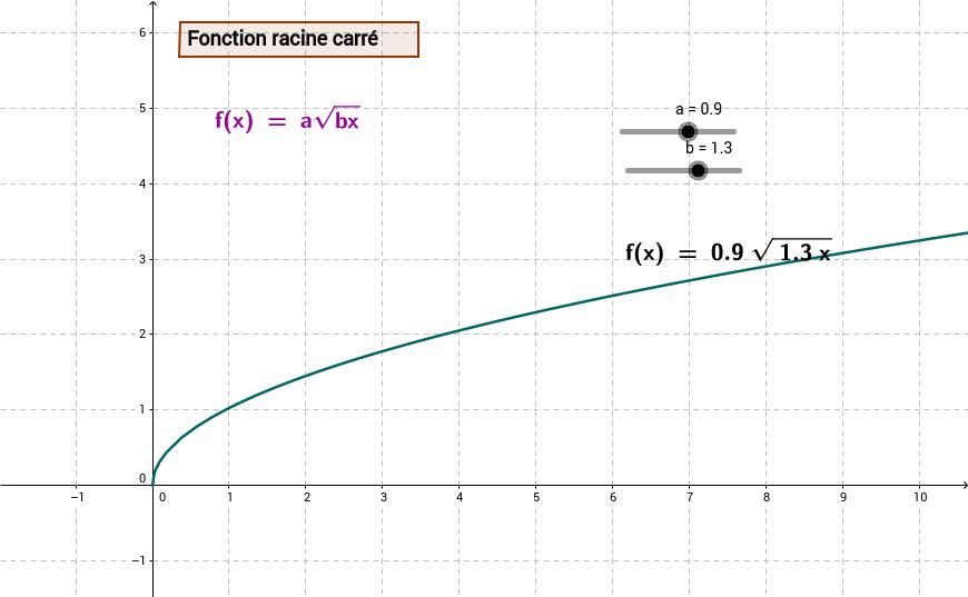 Rôle des paramètres fonction racine carrée