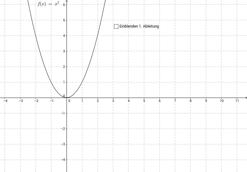 Differentialrechnung - 1. Ableitung – GeoGebra
