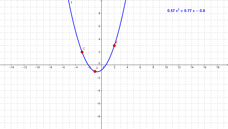 how to find parabola equation given 2 points