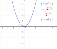 Parabola transformations: a & q