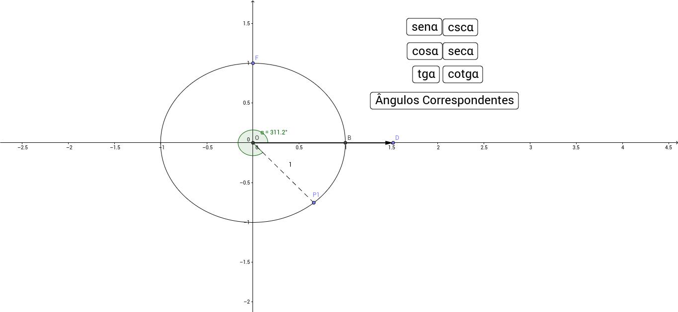Relações Trigonométricas na Circunferência Trigonométrica