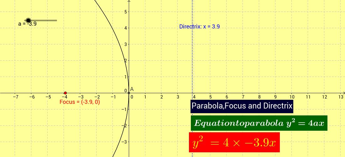 Parabola,Focus and Directrix