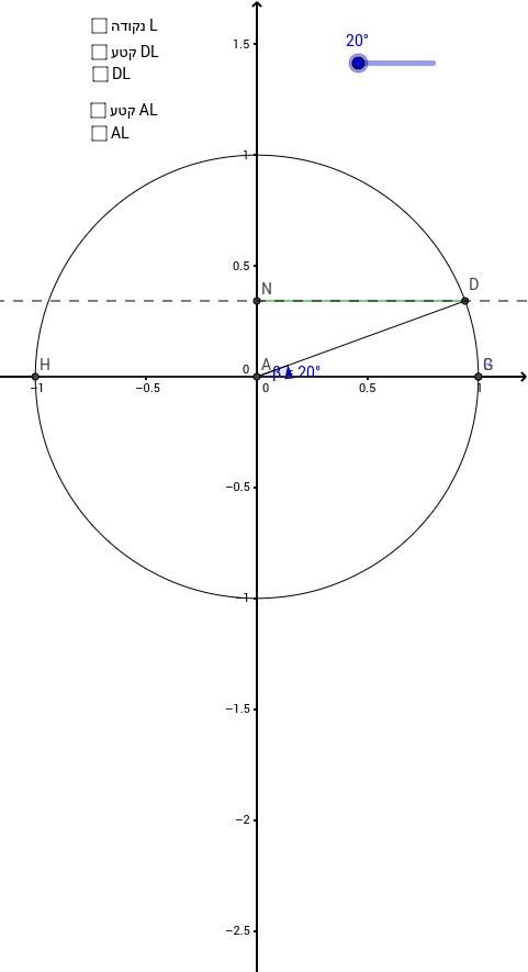 מעגל היחידה הטריגונומטרי - מבוא