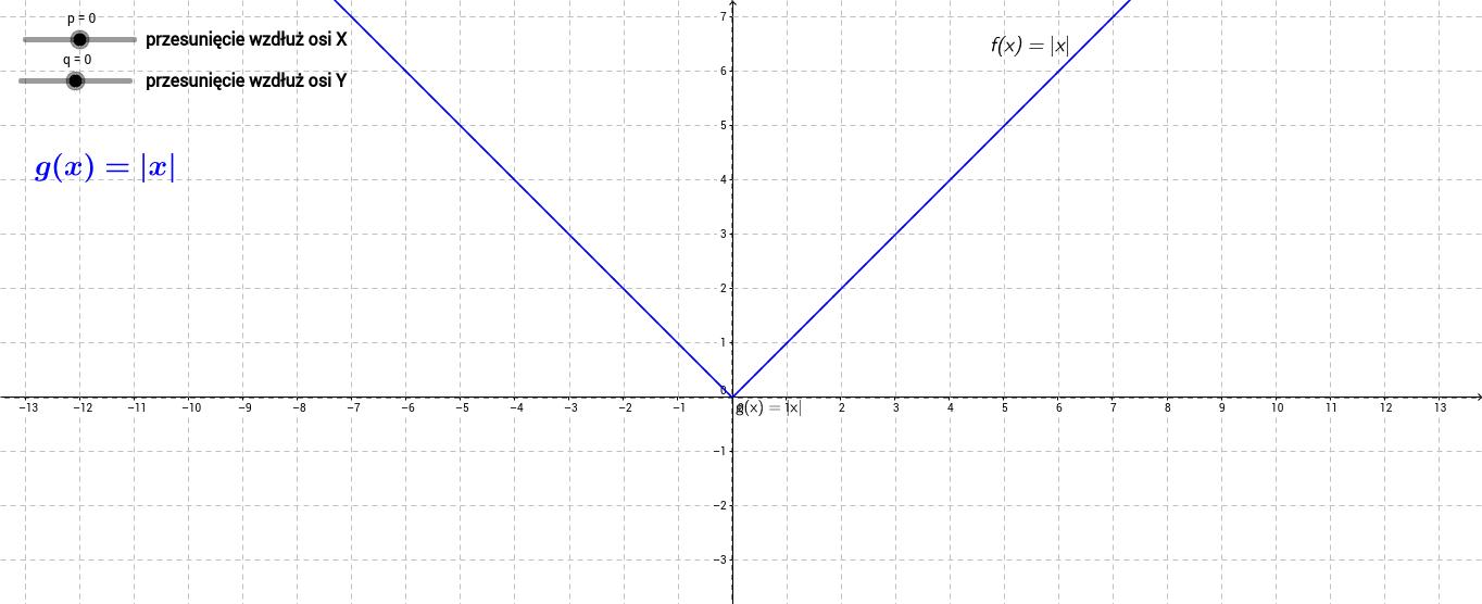 Przesunięcie wykresu funkcji z modułem
