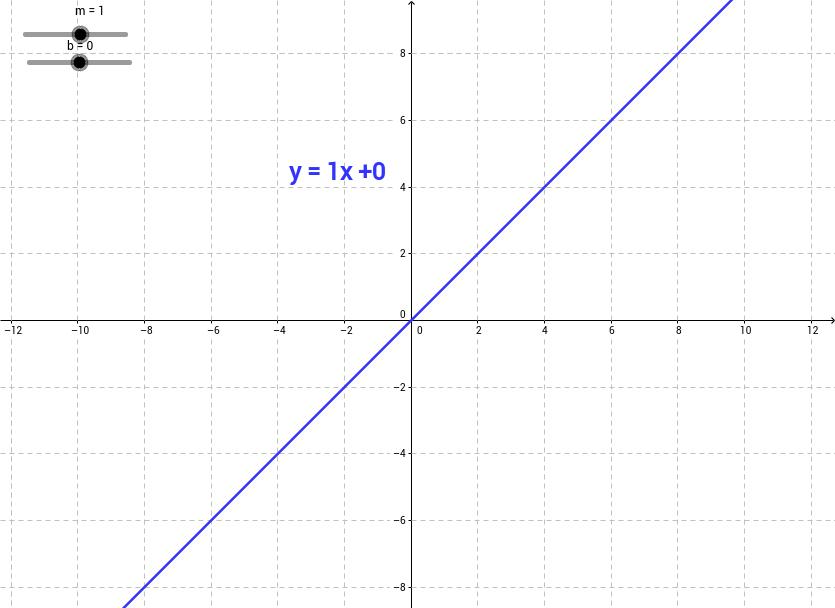 Slope Intercept Form of a Line