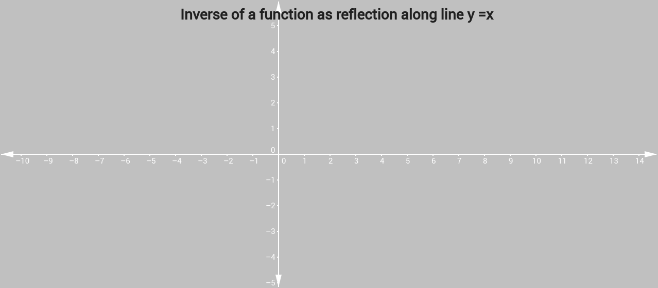 Inverse of a Function - reflection along line y =x