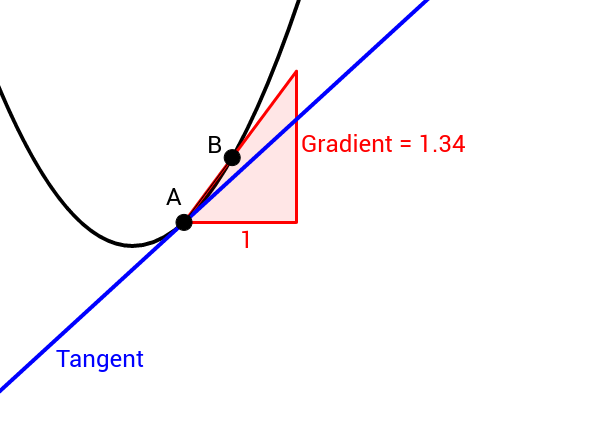 Gradient of small differences