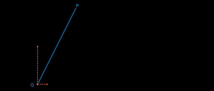 Gráfico de um segmento