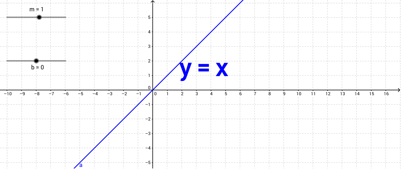 Slope y intercept geogebra falaconquin