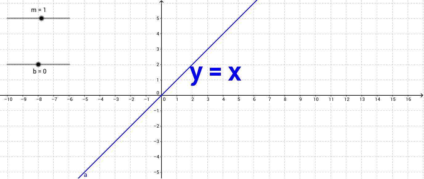 slope yintercept GeoGebra – Graphing Slope Intercept Form Worksheet