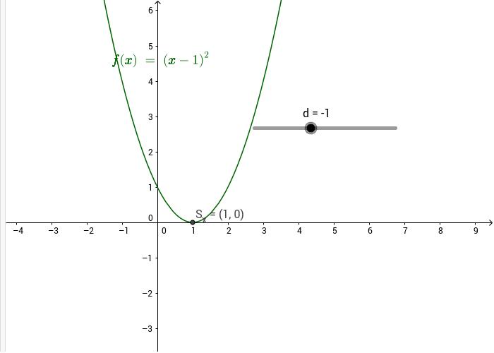 Quadratische Funktionen f(x)= (x+d)^2