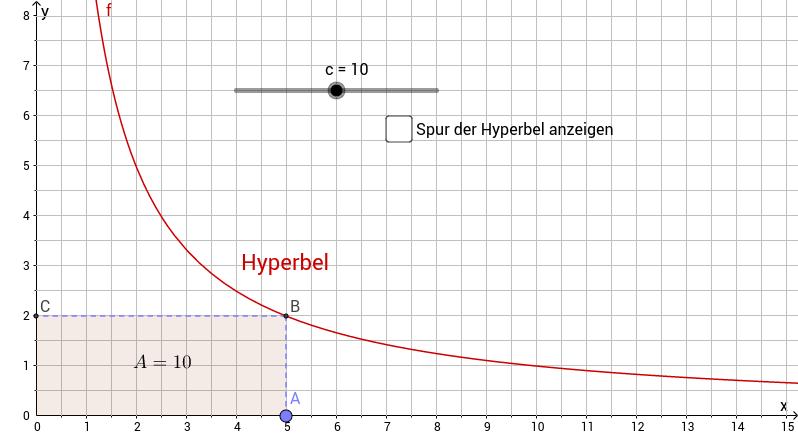 Hyperbel - indirekte Proportionalität