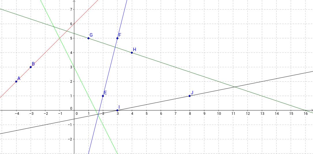 Classwork#2 a,b,c,d,e