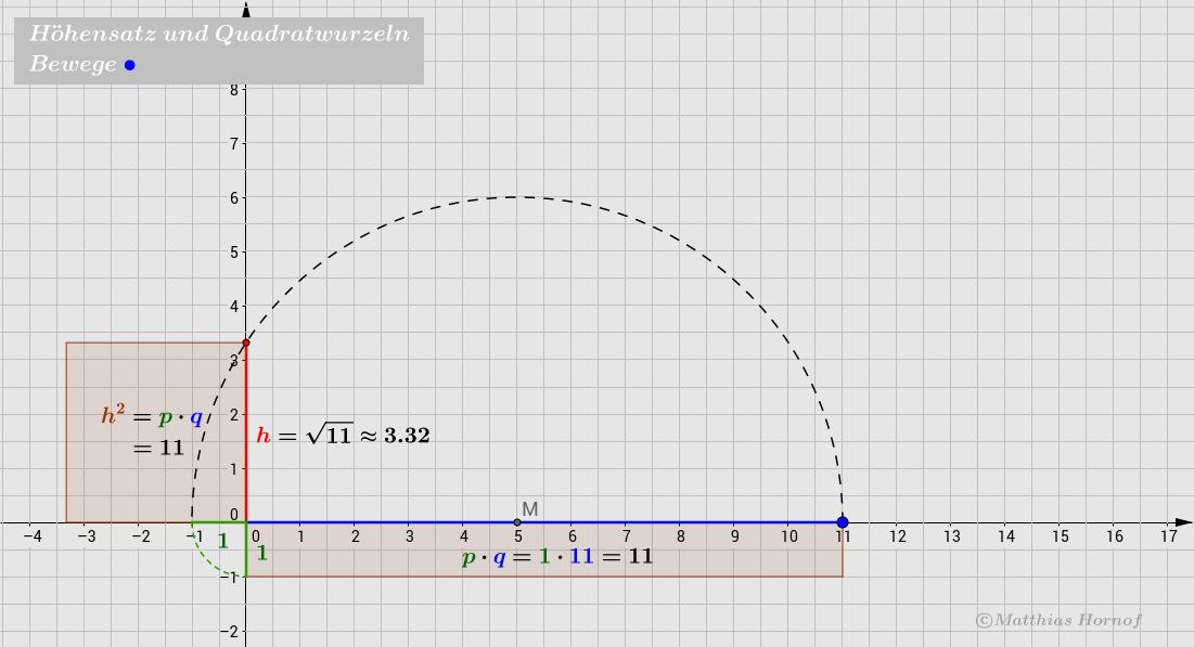 Höhensatz und Quadratwurzeln