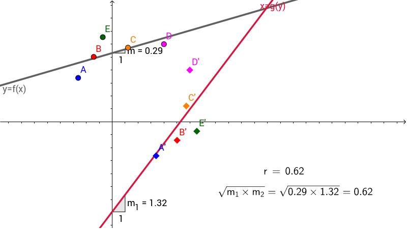 Correlation as a Geometric Mean GeoGebra – Geometric Mean Worksheet