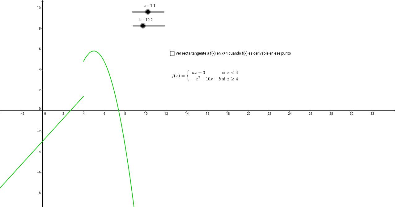 Función definida a trozos con parámetros