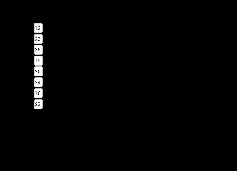 CCGPS CA 4.1.1 Example 3