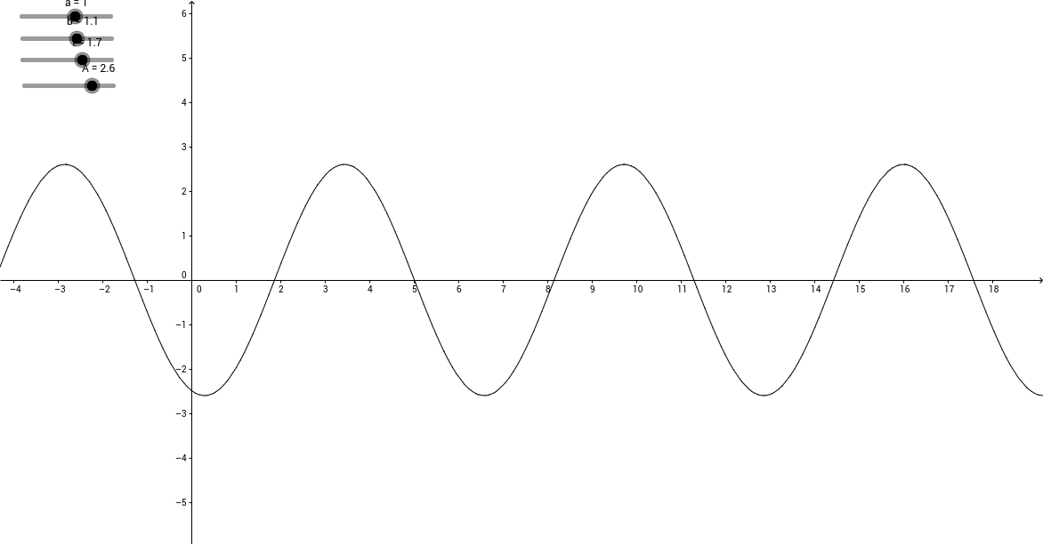 Harmonisk bølge a og b