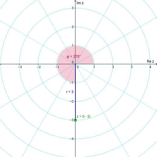 Kompleksni broj u trigonometrijskom obliku