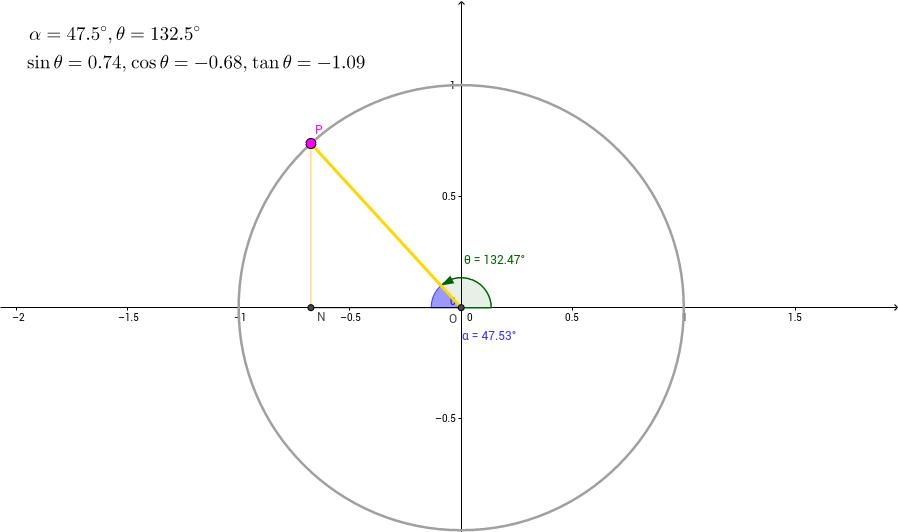 Trigo Ratios in a Circle