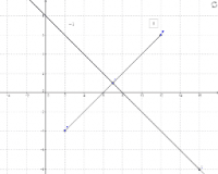 Perpendicular Lines and Slope