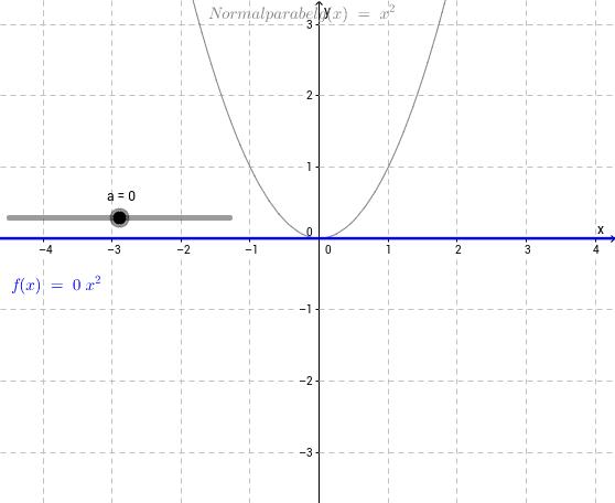 Scheitelpunktform Parameter e