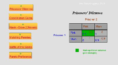 Famous Games (2x2 bi-matrices)