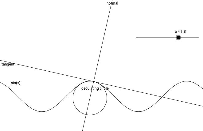 Curvature of a sine wave