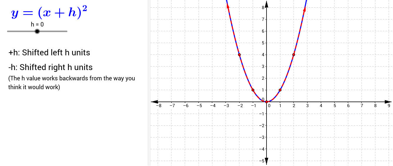 Adding or subtraction inside the parentheses shifts all points on the graph left or right.