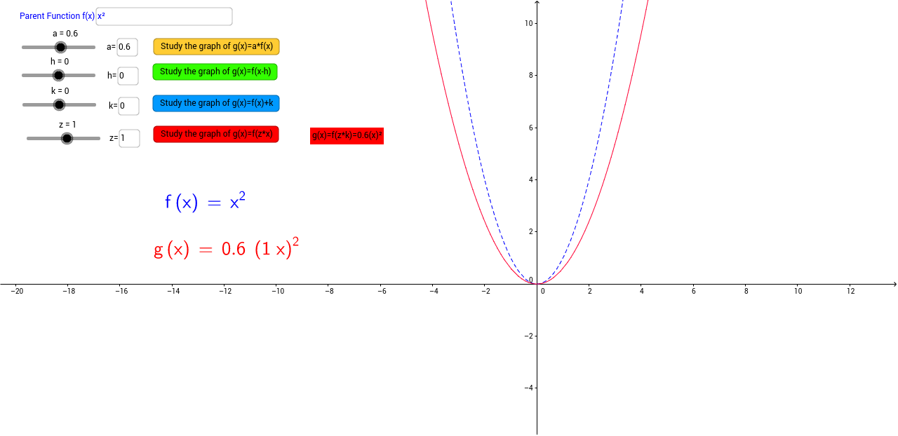 Graph transformations discovering manipulating functions geogebra robcynllc Image collections
