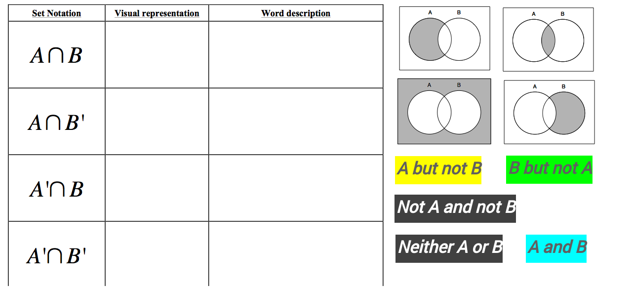 Describing Venn Diagrams using Set Notation Words GeoGebra – Set Notation Worksheet
