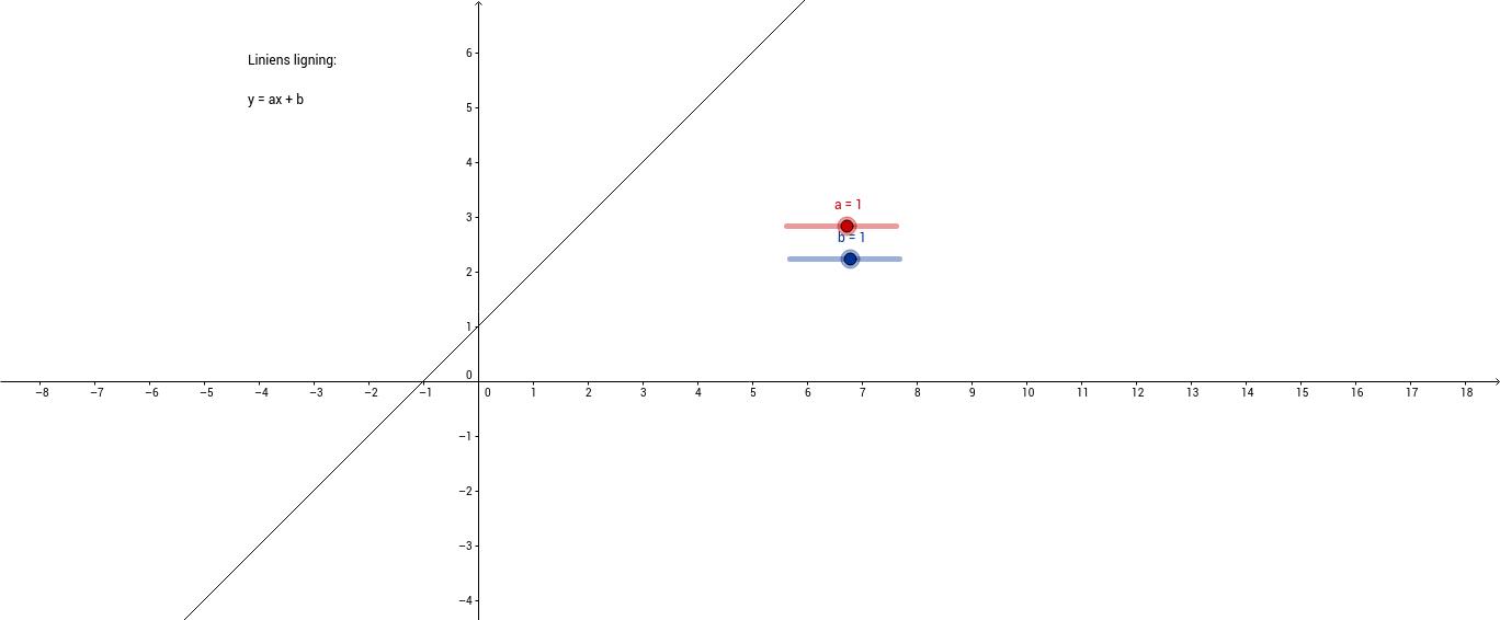 Liniens ligning - a og b´s funktion