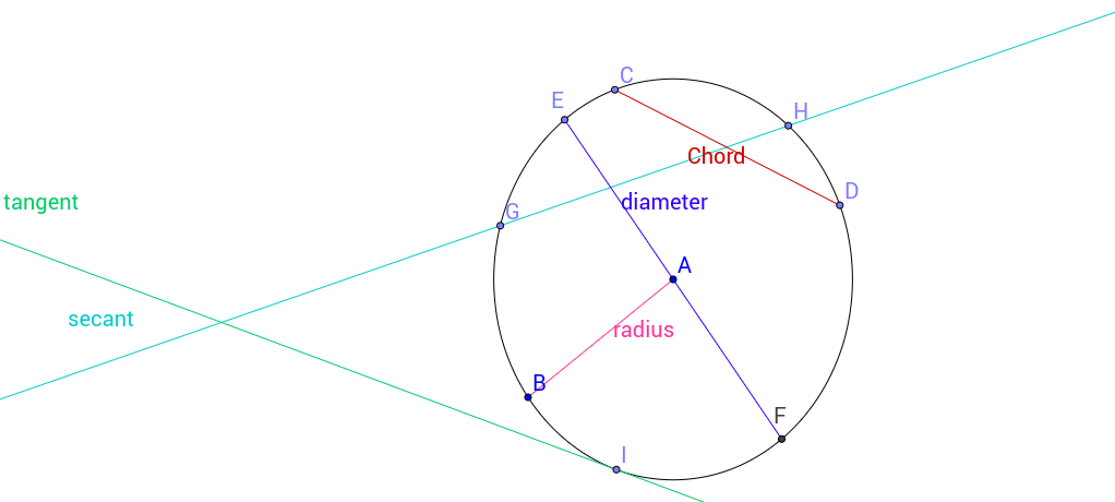 Circles & Their line segments