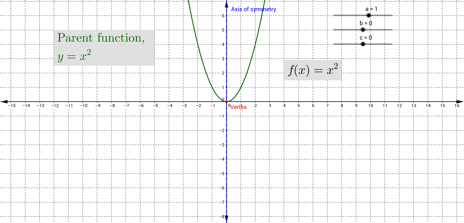 Quadratic Function Change of Parameters