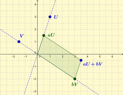 Linear combimation