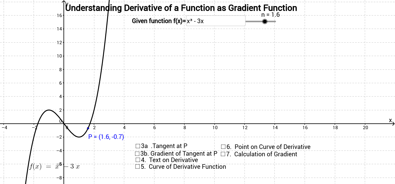 Derivative of a Function, and its Gradient Function