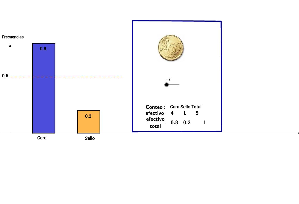 Lanzamiento de una Moneda