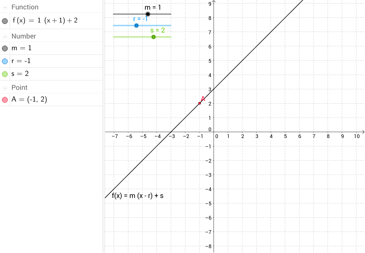 Point slope form of a line transformations geogebra falaconquin