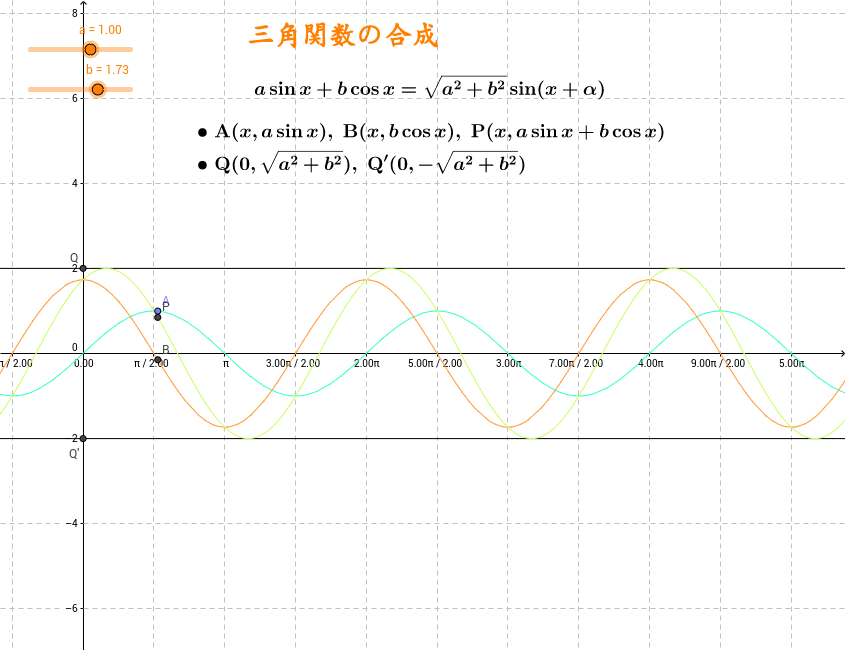 三角関数の合成