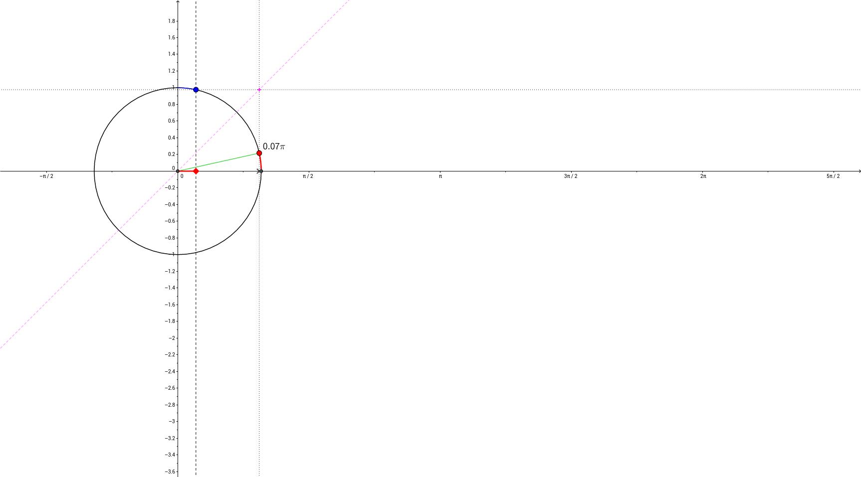 Relatie tussen cosinusfunctie en cosinusgrafiek