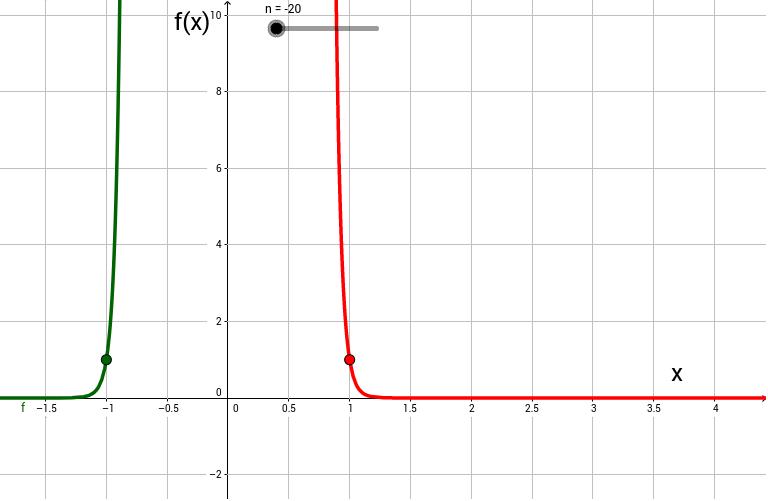 Potenzfunktionen - negative gerade Exponenten – GeoGebra