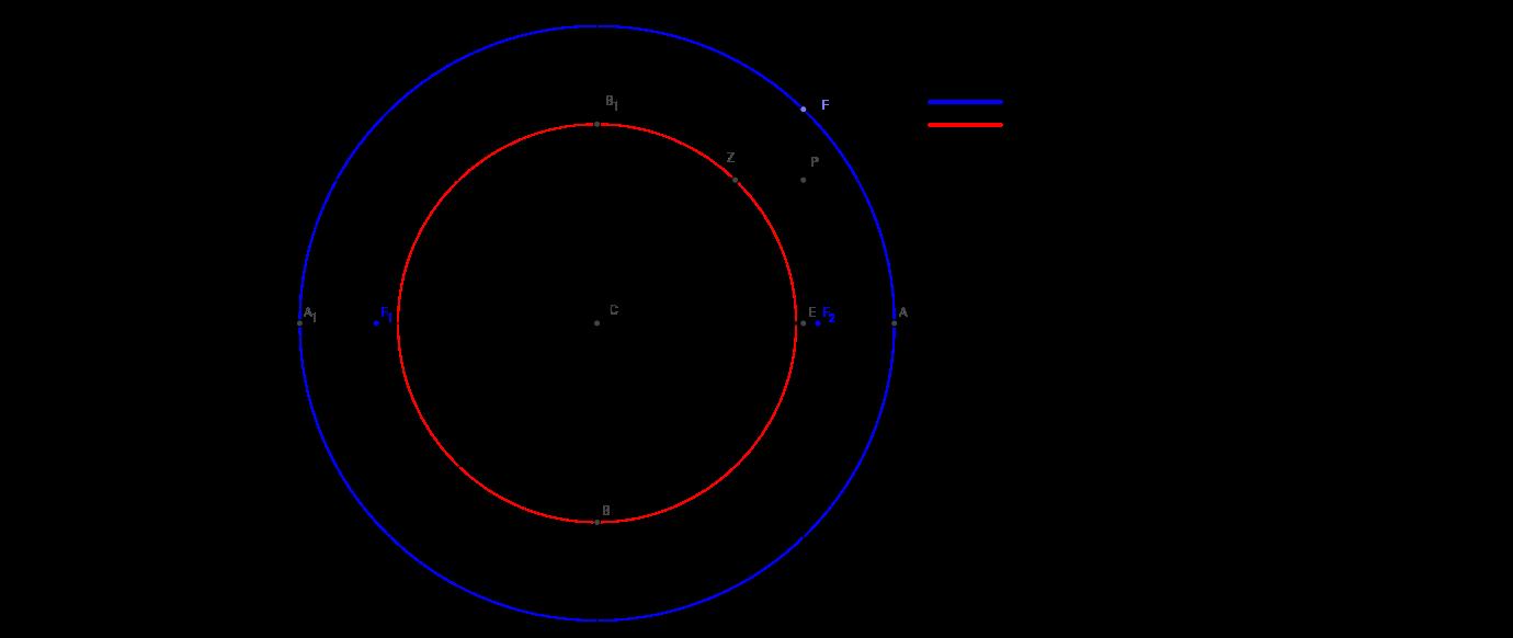 Elipse e Círculo Principal / Secundário Propriedades