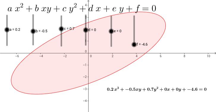 Equazione di una conica