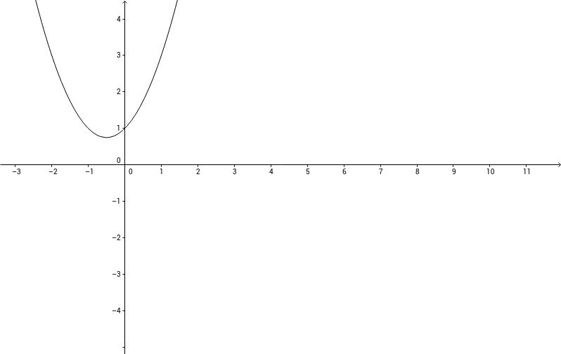 Nombre de solutions [Second degré]
