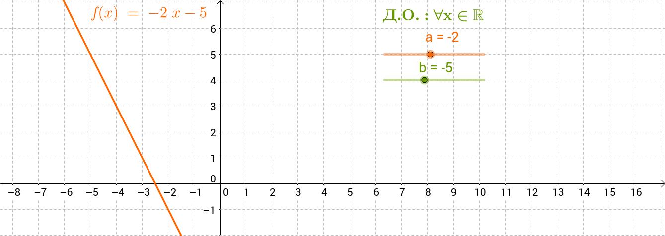 Графика на функцията y=ax+b