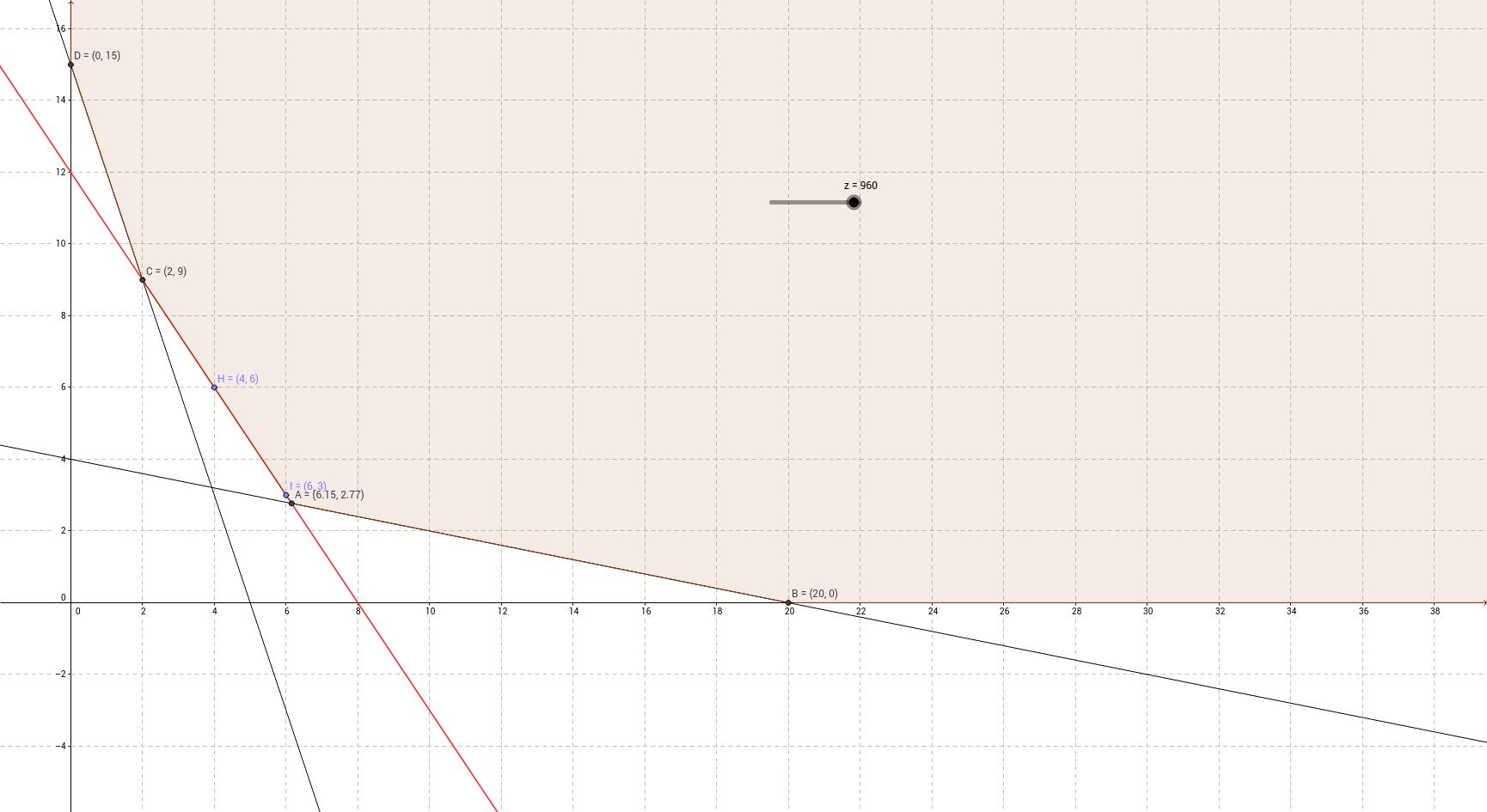 Programazio Lineala ariketa 2b