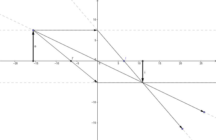 A convex lens.
