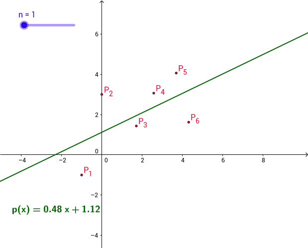 Polynomial Curve Fit