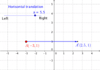 Translation of a point: horisontal